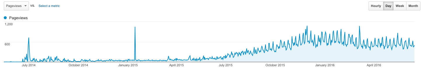 Chart of increased website visits