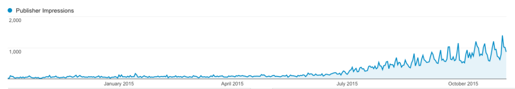 chart of increased visitors from SEO efforts